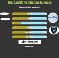 Eric Calvillo vs Cristian Espinoza h2h player stats