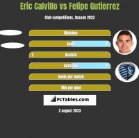 Eric Calvillo vs Felipe Gutierrez h2h player stats