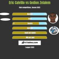 Eric Calvillo vs Gedion Zelalem h2h player stats