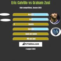 Eric Calvillo vs Graham Zusi h2h player stats