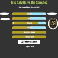 Eric Calvillo vs Ilie Sanchez h2h player stats