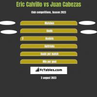 Eric Calvillo vs Juan Cabezas h2h player stats