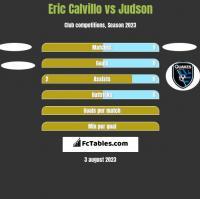 Eric Calvillo vs Judson h2h player stats