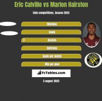 Eric Calvillo vs Marlon Hairston h2h player stats