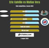 Eric Calvillo vs Matias Vera h2h player stats
