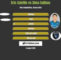 Eric Calvillo vs Shea Salinas h2h player stats