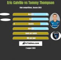 Eric Calvillo vs Tommy Thompson h2h player stats