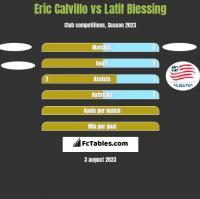 Eric Calvillo vs Latif Blessing h2h player stats