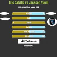 Eric Calvillo vs Jackson Yueill h2h player stats