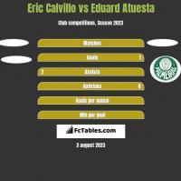Eric Calvillo vs Eduard Atuesta h2h player stats