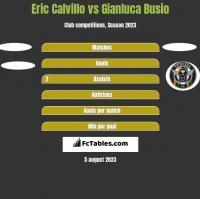 Eric Calvillo vs Gianluca Busio h2h player stats