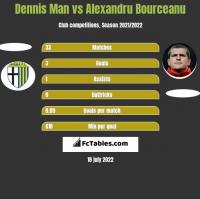 Dennis Man vs Alexandru Bourceanu h2h player stats