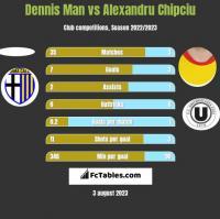 Dennis Man vs Alexandru Chipciu h2h player stats
