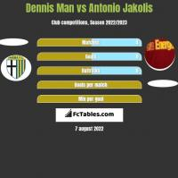 Dennis Man vs Antonio Jakolis h2h player stats