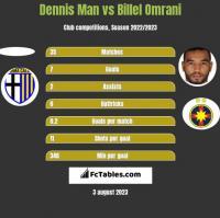 Dennis Man vs Billel Omrani h2h player stats