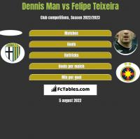 Dennis Man vs Felipe Teixeira h2h player stats
