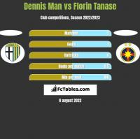 Dennis Man vs Florin Tanase h2h player stats
