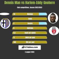 Dennis Man vs Harlem-Eddy Gnohere h2h player stats