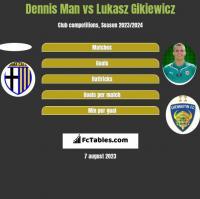 Dennis Man vs Łukasz Gikiewicz h2h player stats