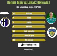 Dennis Man vs Lukasz Gikiewicz h2h player stats