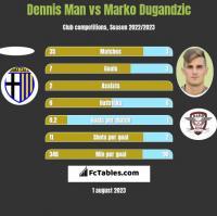 Dennis Man vs Marko Dugandzic h2h player stats