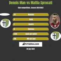 Dennis Man vs Mattia Sprocati h2h player stats