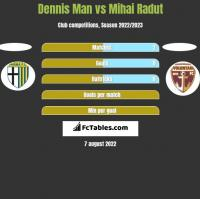 Dennis Man vs Mihai Radut h2h player stats
