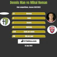 Dennis Man vs Mihai Roman h2h player stats