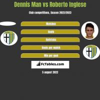 Dennis Man vs Roberto Inglese h2h player stats