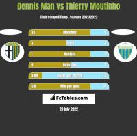 Dennis Man vs Thierry Moutinho h2h player stats