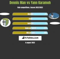 Dennis Man vs Yann Karamoh h2h player stats