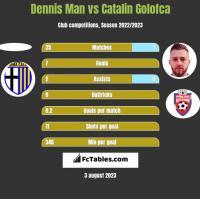Dennis Man vs Catalin Golofca h2h player stats