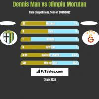 Dennis Man vs Olimpiu Morutan h2h player stats