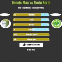 Dennis Man vs Florin Borta h2h player stats