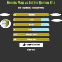 Dennis Man vs Adrian Romeo Nita h2h player stats