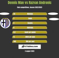 Dennis Man vs Razvan Andronic h2h player stats