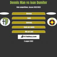 Dennis Man vs Ioan Dumiter h2h player stats