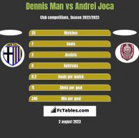 Dennis Man vs Andrei Joca h2h player stats
