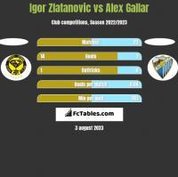 Igor Zlatanovic vs Alex Gallar h2h player stats