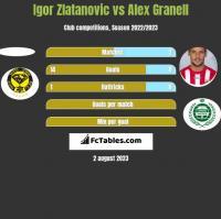 Igor Zlatanovic vs Alex Granell h2h player stats