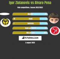 Igor Zlatanovic vs Alvaro Pena h2h player stats