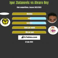 Igor Zlatanovic vs Alvaro Rey h2h player stats