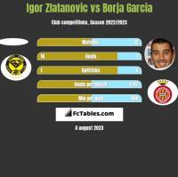 Igor Zlatanovic vs Borja Garcia h2h player stats