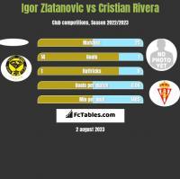 Igor Zlatanovic vs Cristian Rivera h2h player stats