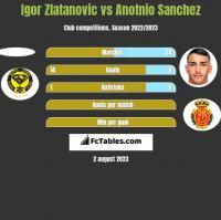 Igor Zlatanovic vs Anotnio Sanchez h2h player stats