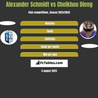 Alexander Schmidt vs Cheikhou Dieng h2h player stats