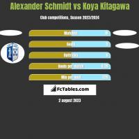 Alexander Schmidt vs Koya Kitagawa h2h player stats
