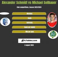 Alexander Schmidt vs Michael Sollbauer h2h player stats