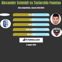 Alexander Schmidt vs Taxiarchis Fountas h2h player stats