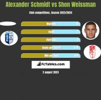 Alexander Schmidt vs Shon Weissman h2h player stats